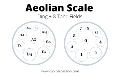 Handpan scale - Aeolian scale for handpan with Ding + 8 Tone fields